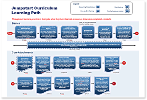 Comerica - Jumpstart Curriculum Learning Path